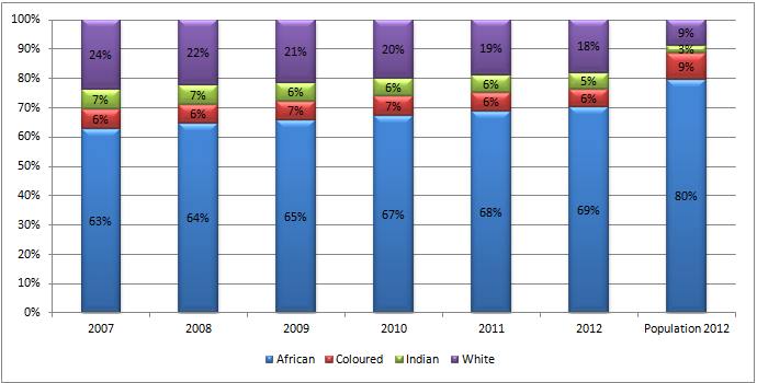 Figure 1 Headcount student enrolments in public higher education by race, 2007 to 2012