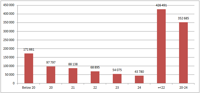 Figure 10 Headcount enrolments of only those 24 years old and younger in 2012