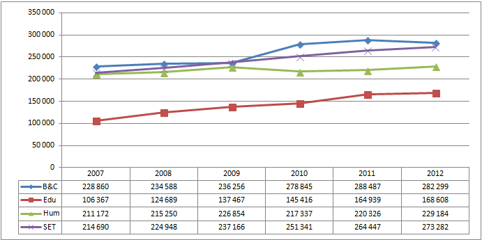 Figure 11 Headcount enrolments by major field of study from 2007 to 2012