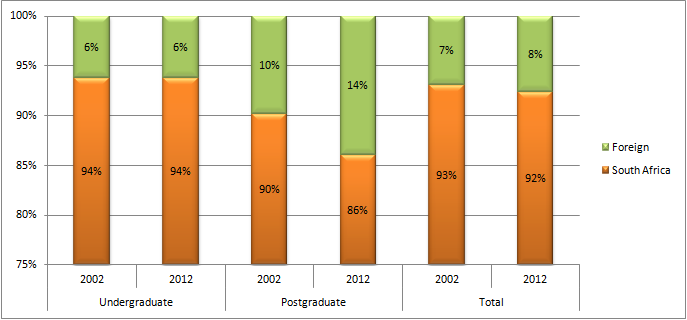 Figure 7 Enrolments of foreign students by qualification level, 2002 and 2012