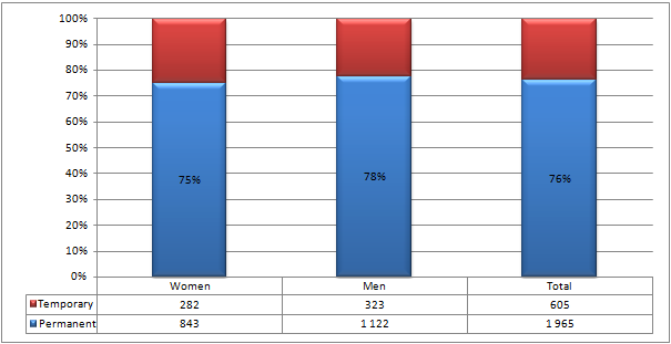 Figure 5 Executive Staff Employment Status by Gender for 2012