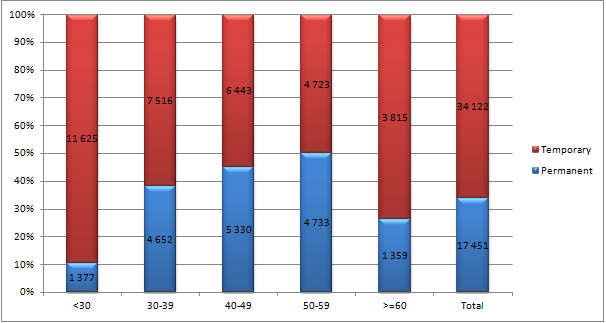 Figure 8 Academic Staff Employment Status by Age Group for 2012