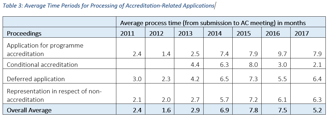 Average Time Periods for Processing of Accreditation_Related Application