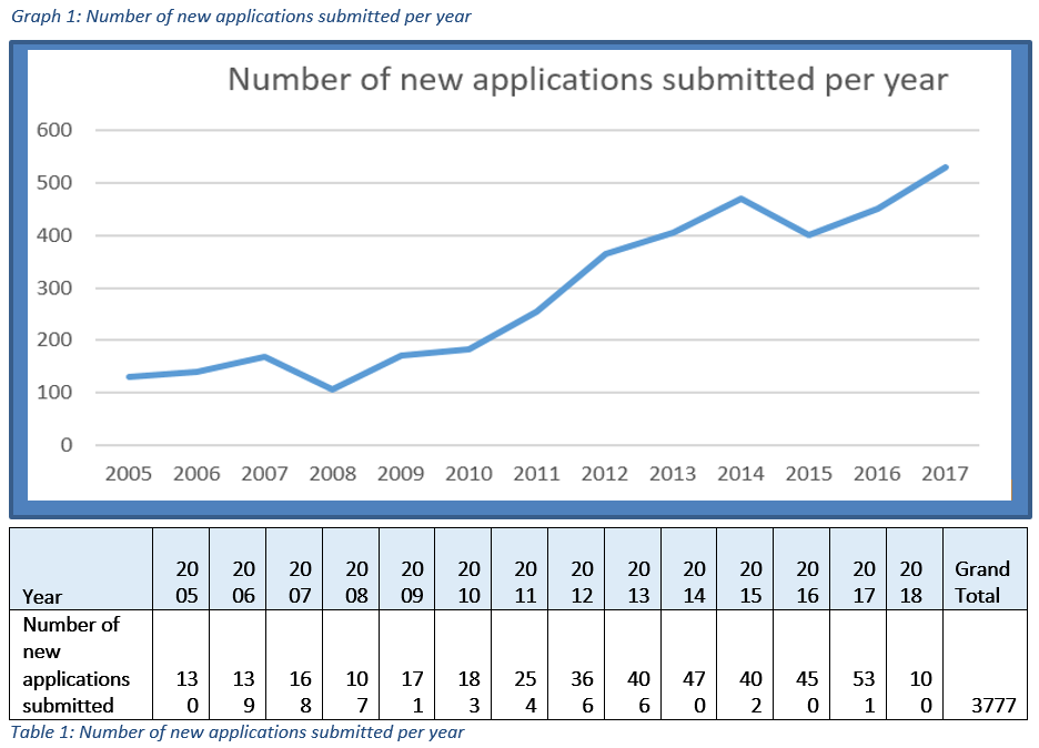 Number of new applications submitted per year