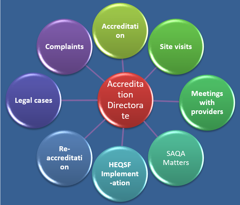 Programme Accreditation Directorate responsibilities