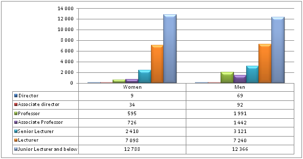 Figure 13 Academic Staff Gender Profile By Ranking For 2011
