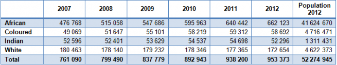 Table 1 Headcount enrollments in public higher education by race, 2007 to 2012