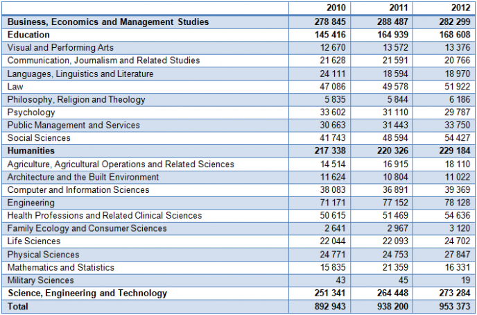 Table 2 Headcount enrolments by the 20 main fields of study from 2010 to 2012