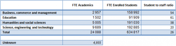Table 1 Student to Staff Ratio by CESM category for 2012