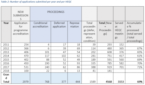 Number of applications submitted per year and per HEQC